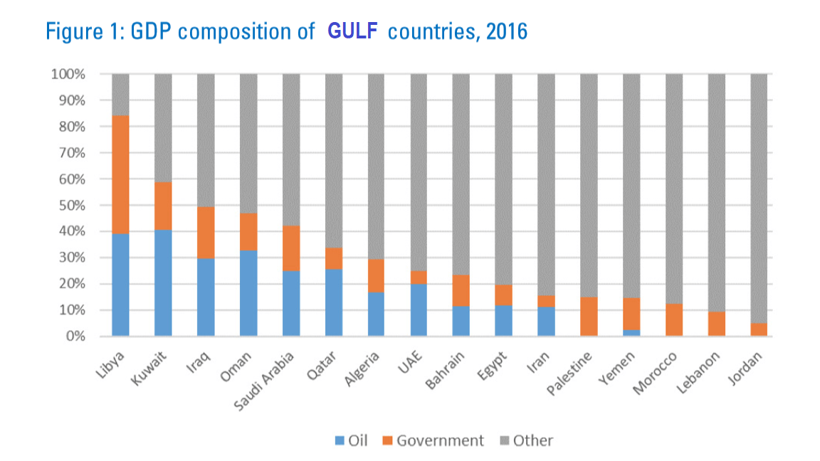 GULF countries, GDP composition