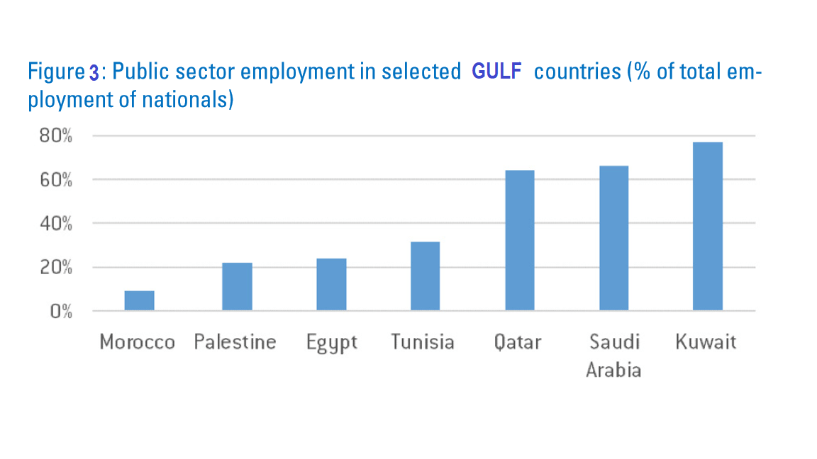 Public sector employment, GULF countries